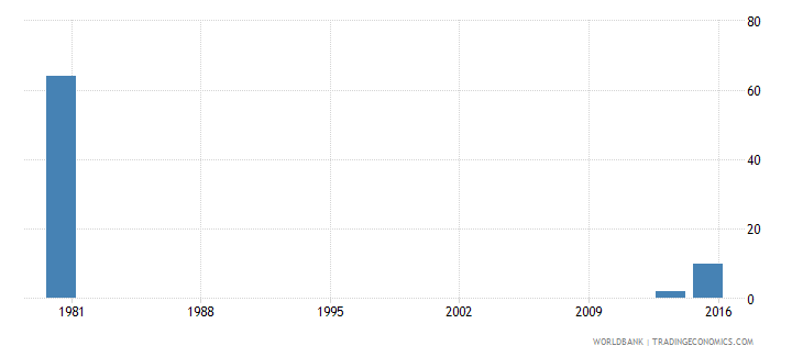 palau youth illiterate population 15 24 years female number wb data