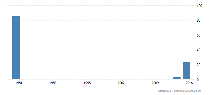 palau youth illiterate population 15 24 years male number wb data