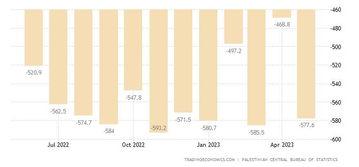 Palestine Balance of Trade