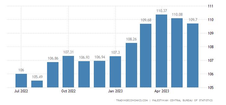 Palestine Consumer Price Index Cpi
