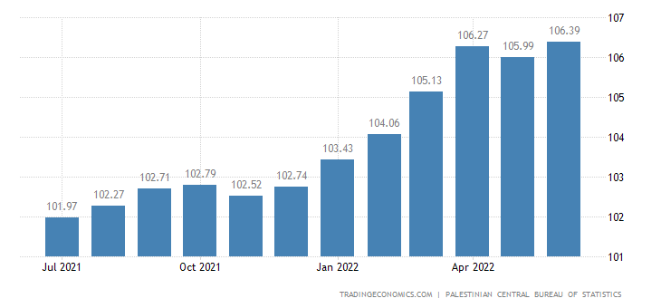 Palestine Consumer Price Index Cpi