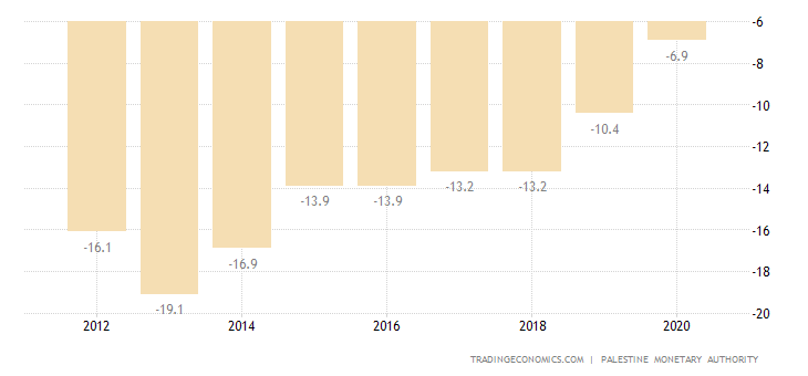 Palestine Current Account to GDP