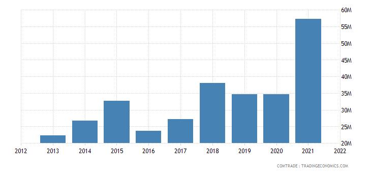 palestine exports aluminum