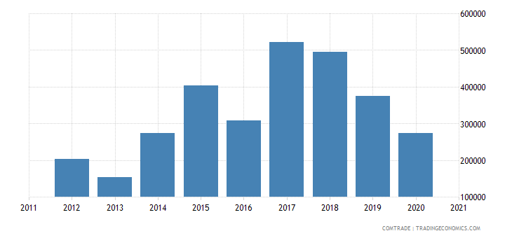 palestine exports austria