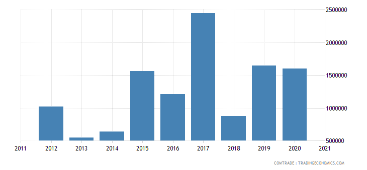 palestine exports france