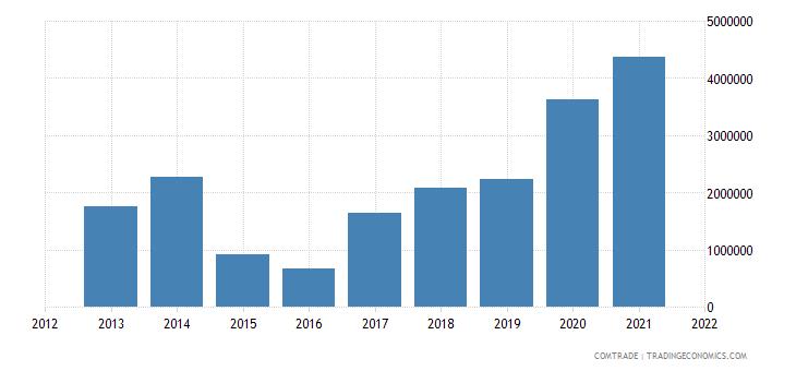 palestine exports germany