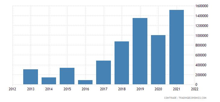 palestine exports indonesia