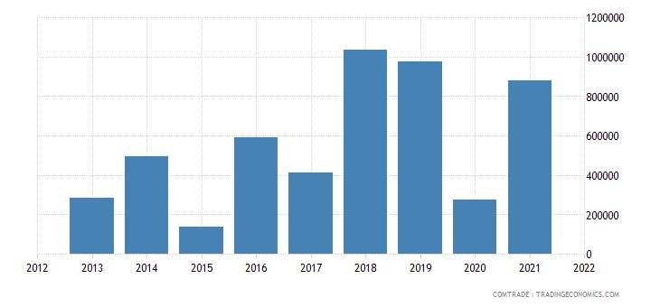palestine exports iraq