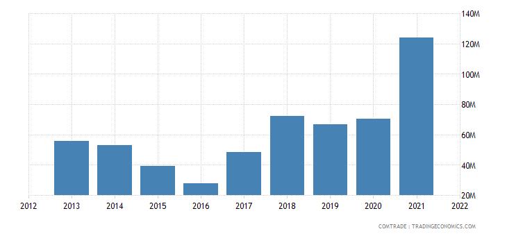 palestine exports iron steel