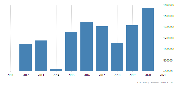 palestine exports italy
