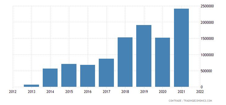 palestine exports malaysia