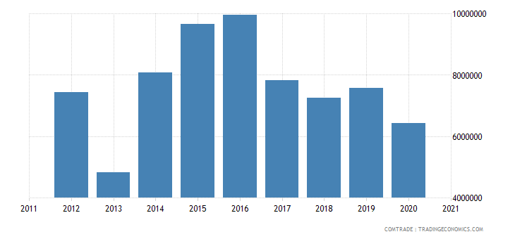 palestine exports qatar