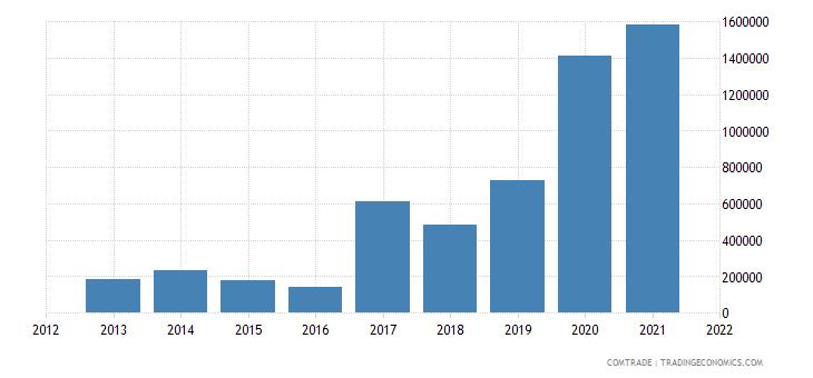 palestine exports sweden
