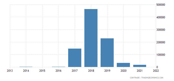 palestine exports vietnam