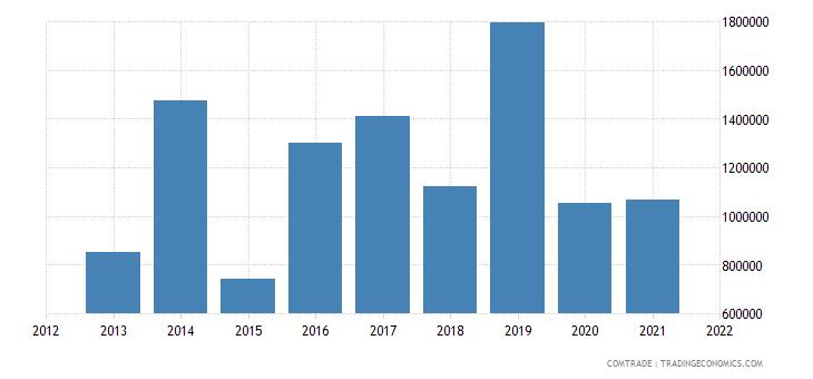 palestine exports yemen