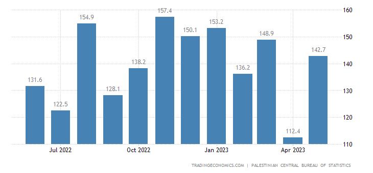 Palestine Exports