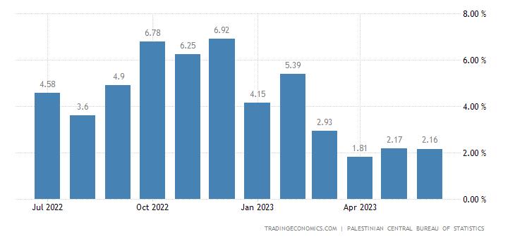 Palestine Food Inflation