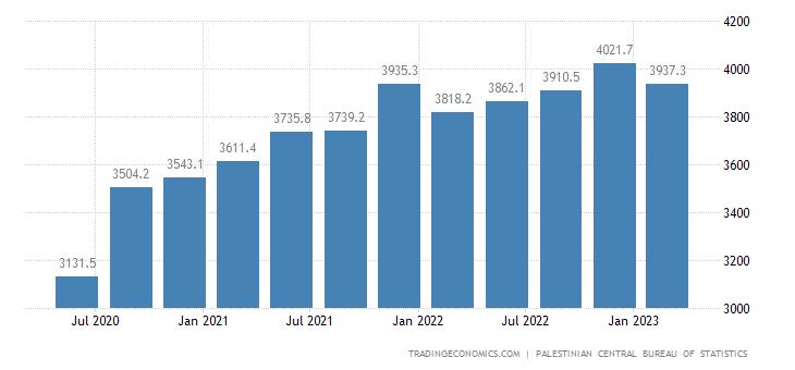 Palestine GDP Constant Prices