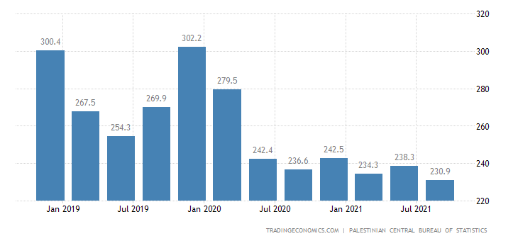 Palestine GDP From Agriculture Forestry and Fishing