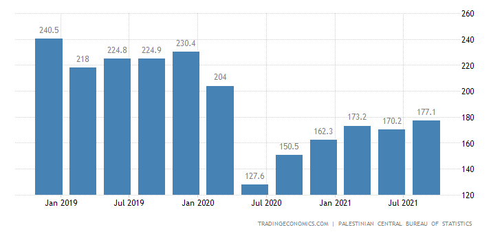 Palestine GDP From Construction