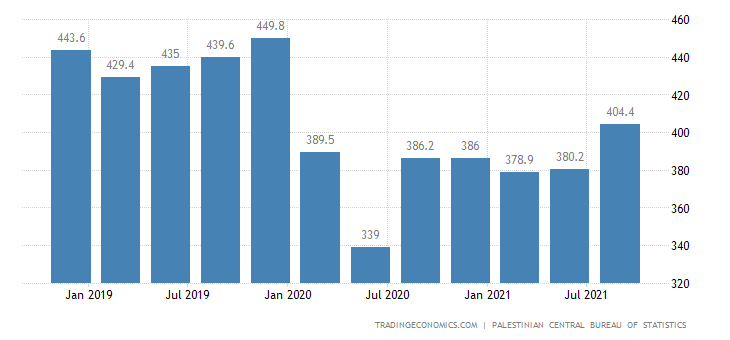 Palestine GDP From Manufacturing