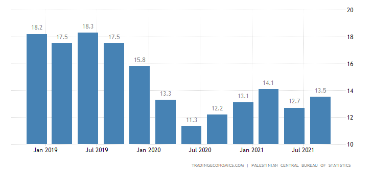 Palestine GDP From Mining