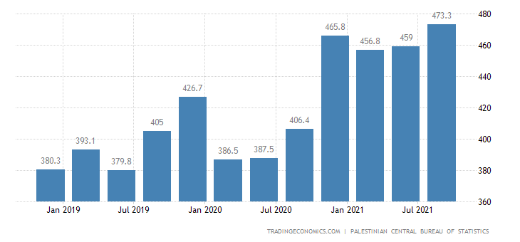 Palestine GDP From Public Administration