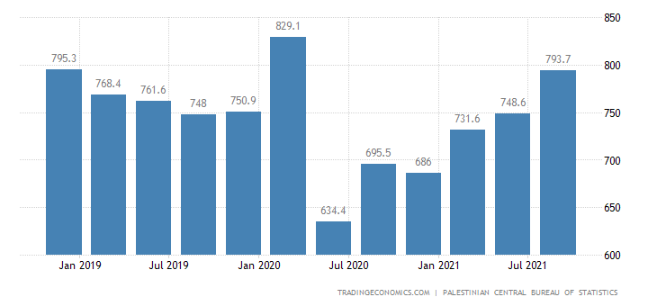 Palestine GDP From Services