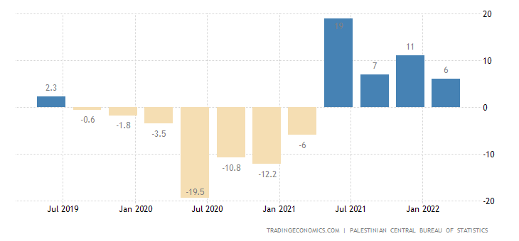 Palestine GDP Annual Growth Rate