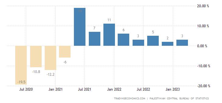 Palestine Gdp Annual Growth Rate 2001 2018 Data Chart Calendar