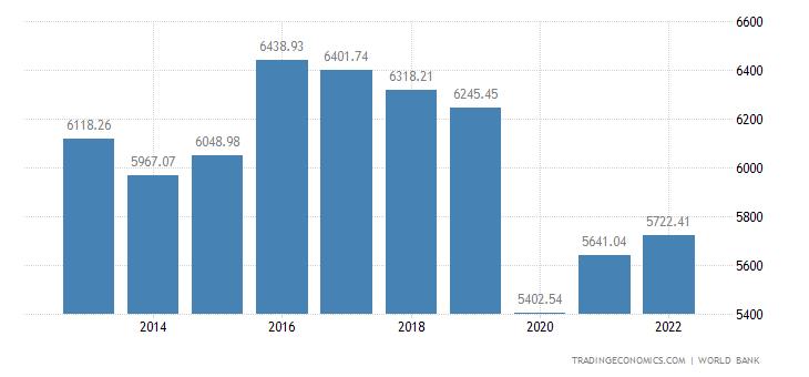 Palestine GDP per capita PPP