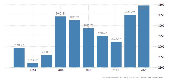 Palestine GDP per capita