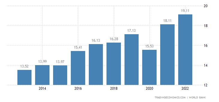 Palestine GDP