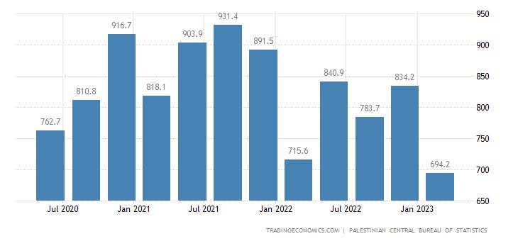 Palestine Government Spending