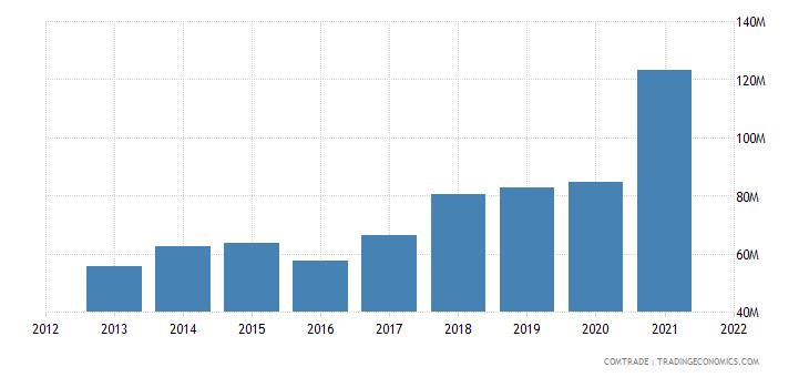 palestine imports aluminum