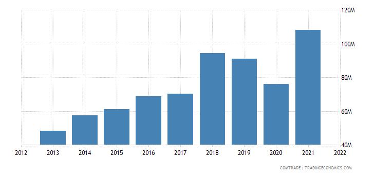 palestine imports articles iron steel