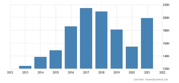 palestine imports germany