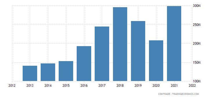 palestine imports iron steel