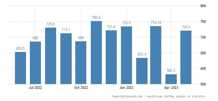 Palestine Imports | 2019 | Data | Chart | Calendar | Forecast | News