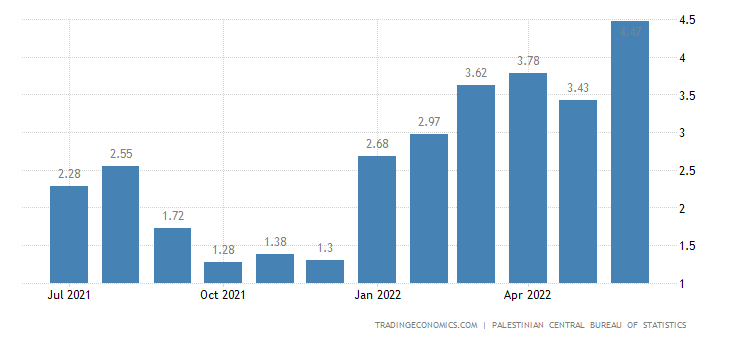Palestine Inflation Rate