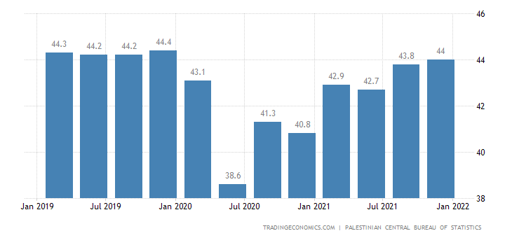 Palestine Labor Force Participation Rate