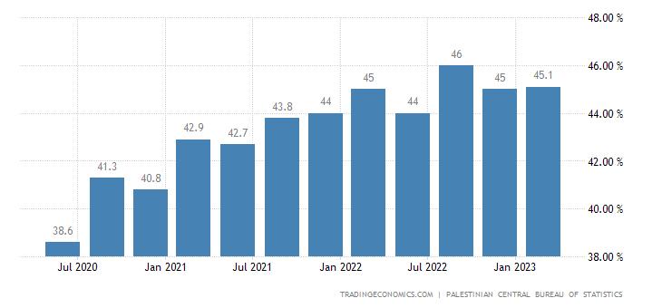 Palestine Labor Force Participation Rate