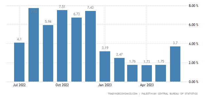 Palestine Producer Prices Change