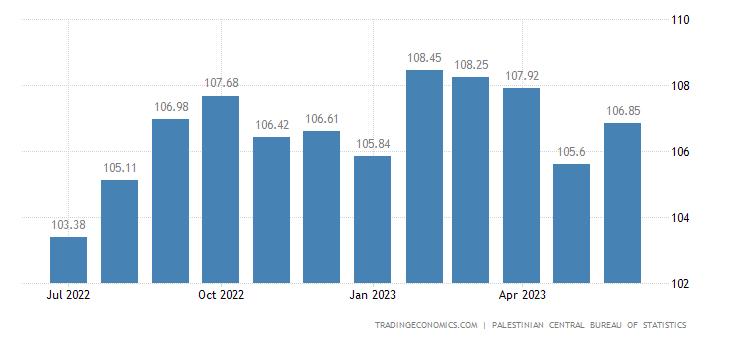 Palestine Producer Prices