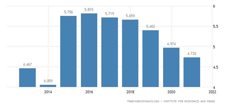 Palestine Terrorism Index