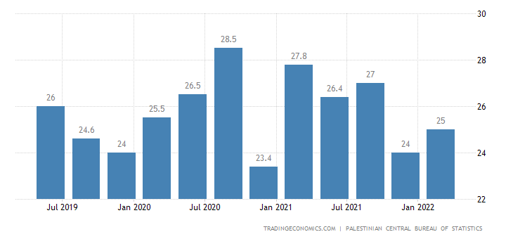 Palestine Unemployment Rate