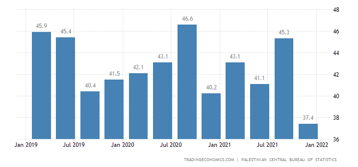 Palestine Youth Unemployment Rate
