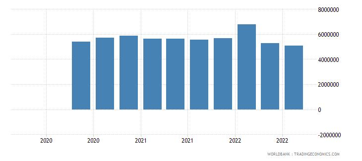 panama 13_multilateral loans imf short term wb data