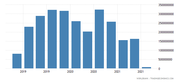 panama 19_intnl debt securities nonbanks short term wb data