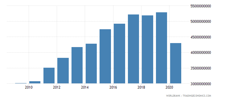 panama adjusted net national income constant 2000 us dollar wb data